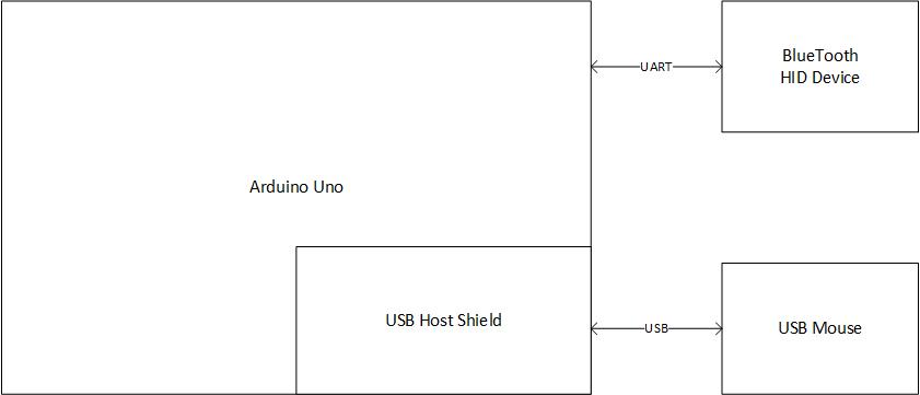 usbtobluetooth