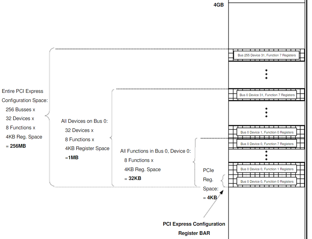 访问PCIE 空间的两种方法  WWW LAB-Z COM